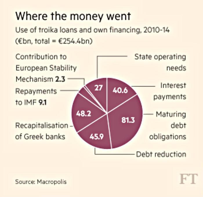 FT chart greek debt service 700